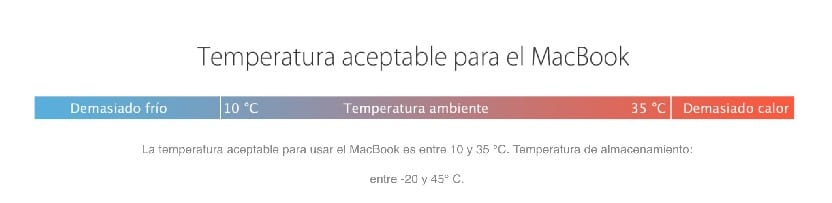 Temperatura del MacBook