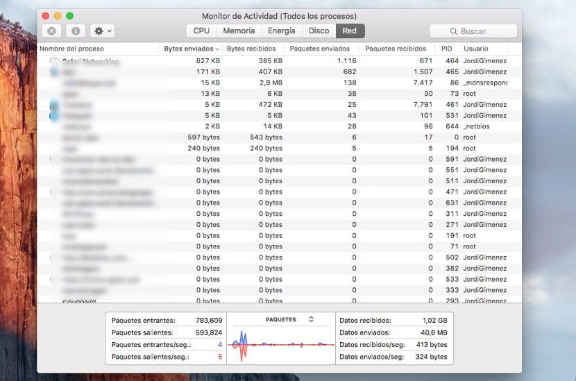Actividad de red en OS X
