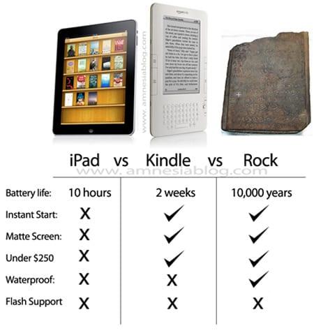 Análisis iPad - Humor