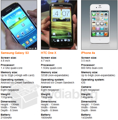 galaxy s3 vs iphone4s htc one x Curiosidades : iPhone 4S vs Samsung Galaxy S3 vs HTC One X