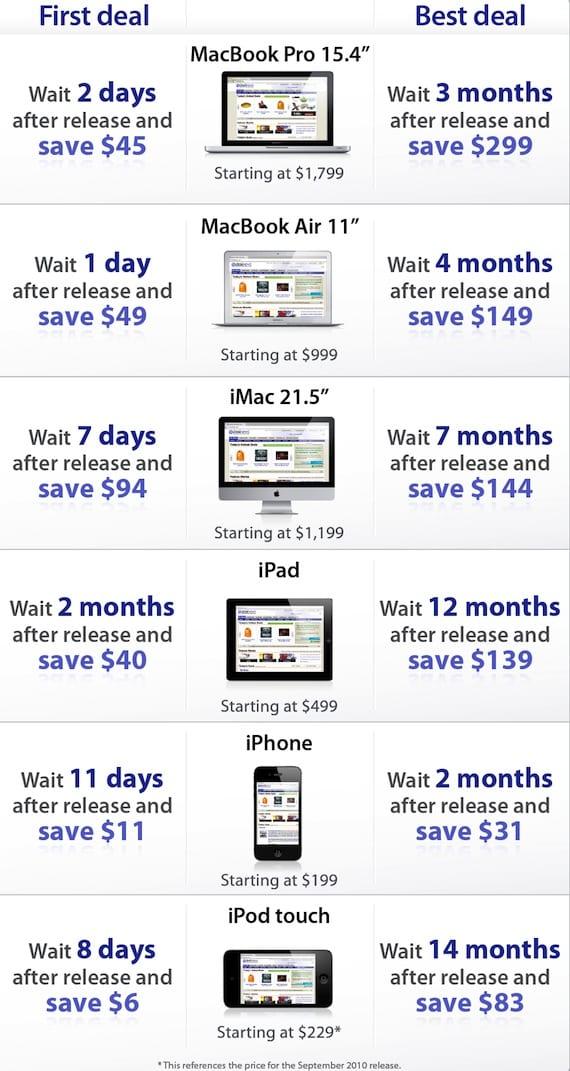 Infografía comprar productos Apple