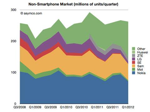 movilesnormalitos Apple se centra en su smartphone