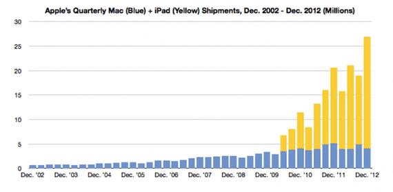 Ventas Mac más iPad
