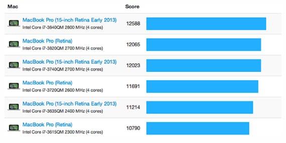 nuevo-macbook-retina-prueba-1