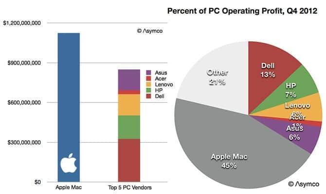 1x1.trans Apple tiene más beneficios con los Macs que los otros 5 mayores fabricantes de PCs.