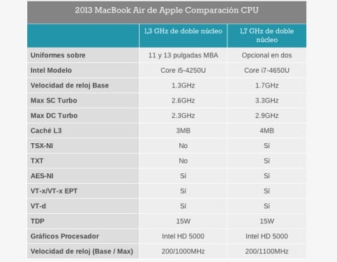 Macbook-air-comparativa-0