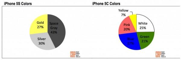 porcentaje de ventas en colores
