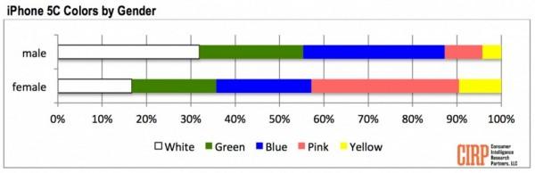 opciones de genero y colores