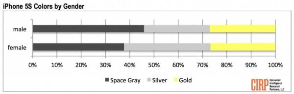 tabla comparativa de colores y genero