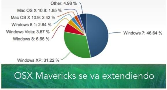 ADOPCIÓN DE MAVERICKS