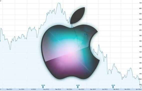 Apple-aaciones