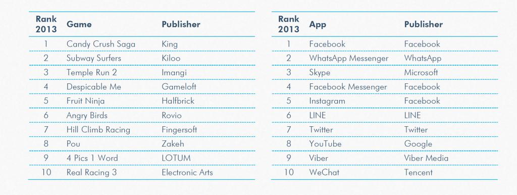 Informe App Annie 2013-2