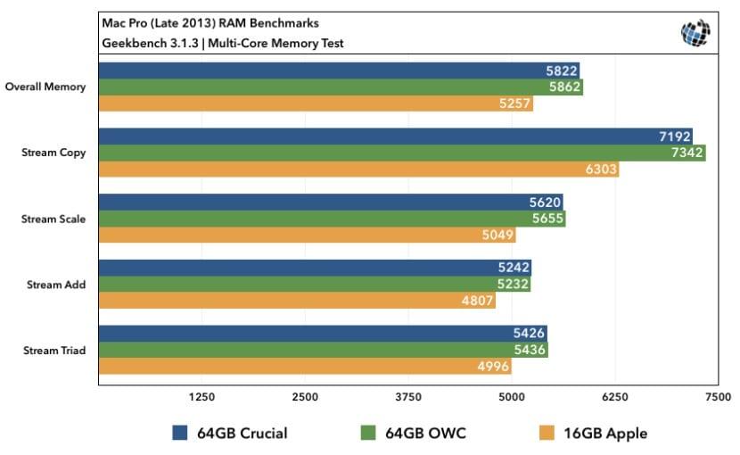 Mac-Pro-Ram-Benchmark-2