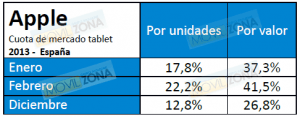 iPad fracasa en España .