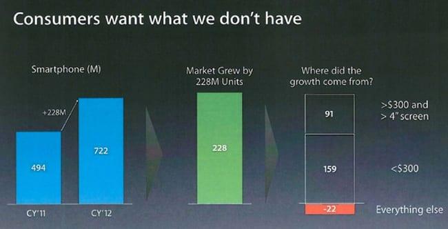 Apple. Los consumidores quieren lo que no tenemos