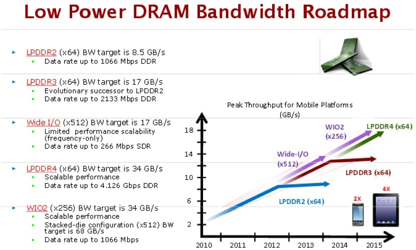 DDR4-Consumo-energético-0