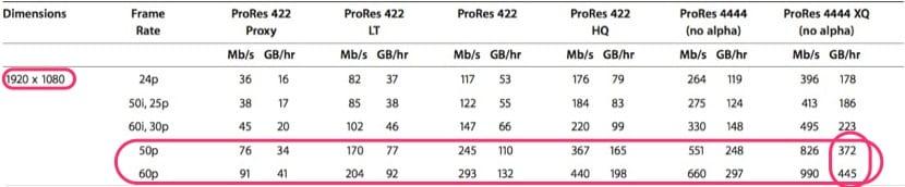 Calidades-y-tamaños-ProRes-4444-XQ