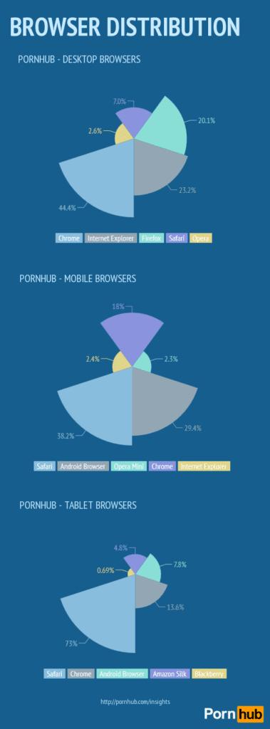 Distribución de visitas a Pornhub por navegadores usados