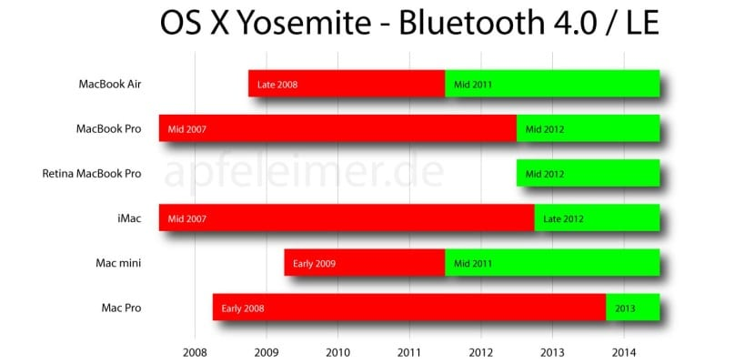 Hand-off-yosemite-bluetooth-mac-1