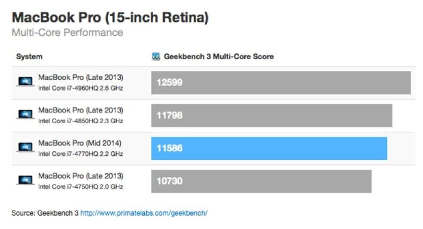 MacBook-pro-retina-nuevos-benchmark-3