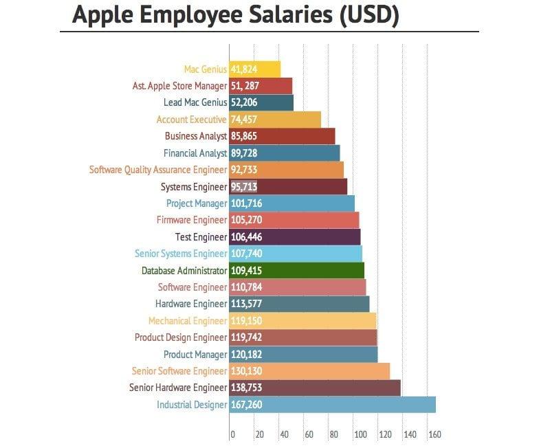 Salarios empleados Apple |IMAGEN: BussinesVibes