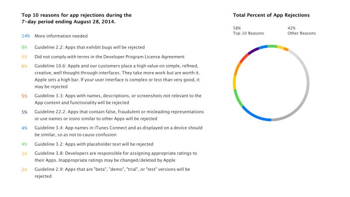 Las 10 razones por las que Apple rechaza más apps Los 10 motivos más frecuentes por los que Apple puede rechazar tu App