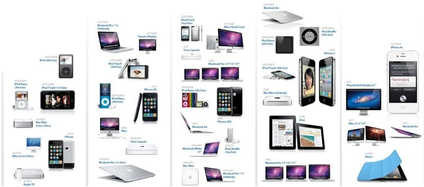 productos-apple