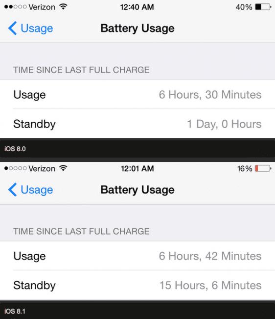 La batería con iOS 8.1 dura menos en iPhone 6