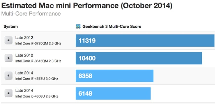 Mac-mini-benchmark-rendimiento-2014-nuevo-1