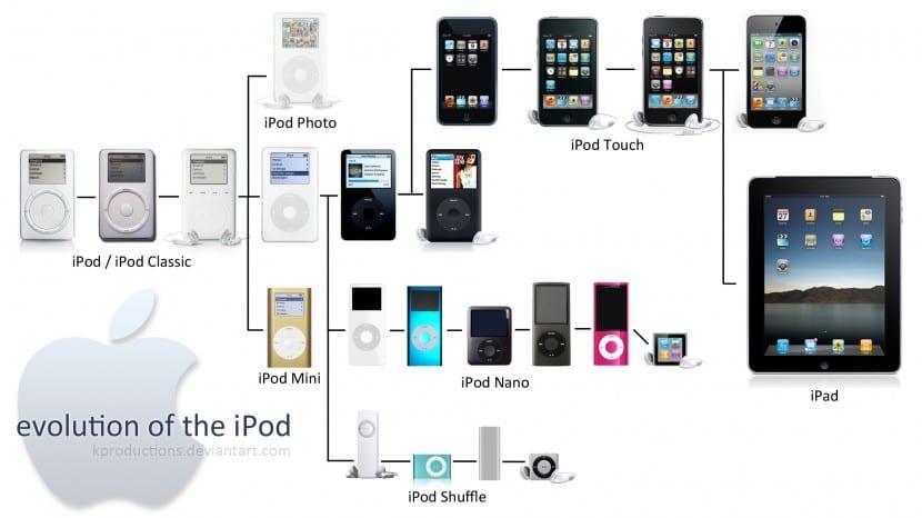 ipod-generación