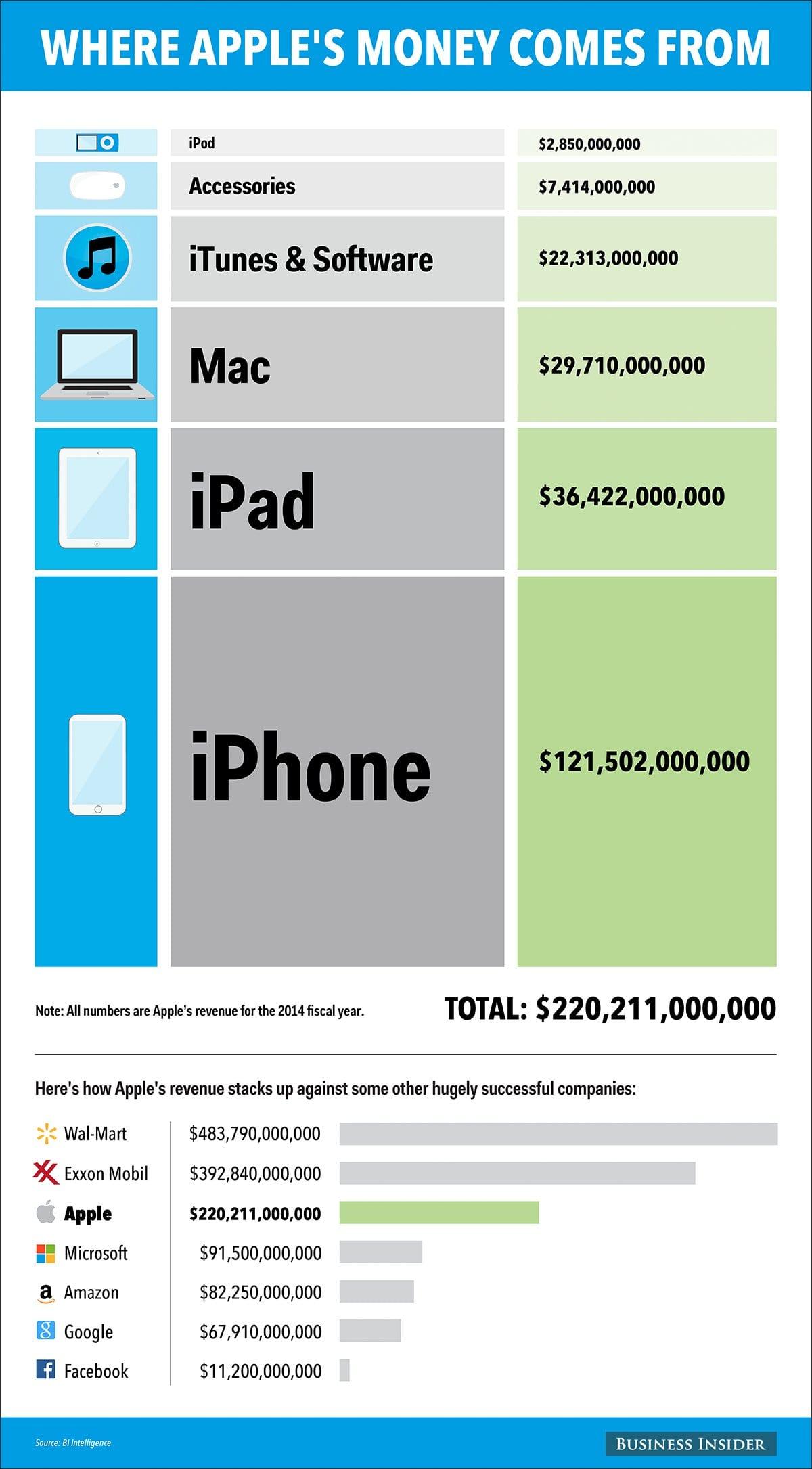 De donde procede el dinero de Apple
