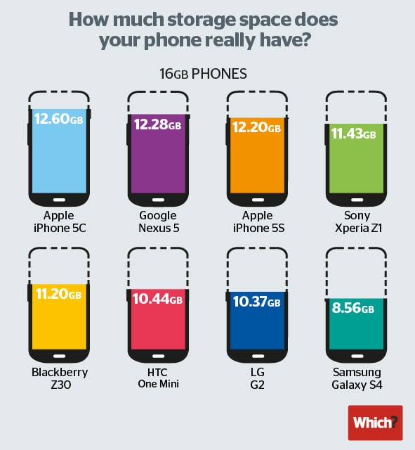 Almacenamiento libre en smartphones