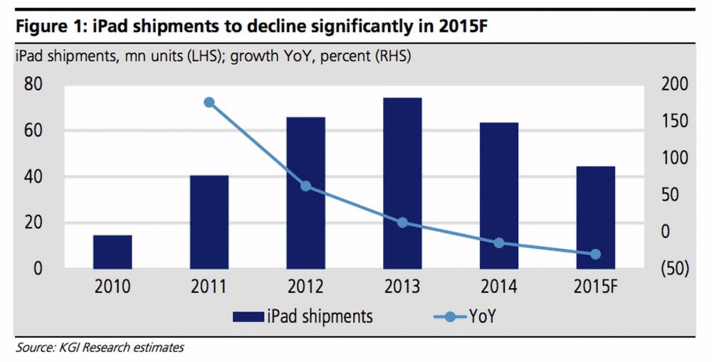 Evolucion de las ventas del iPad | FUENTE KGI