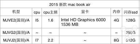 La renovación de los MacBooks Air con nuevo procesador y gráficos parece inminente