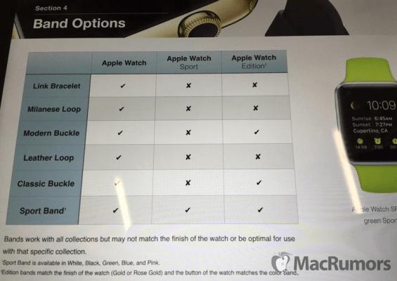 Material formación entregado empleados Apple