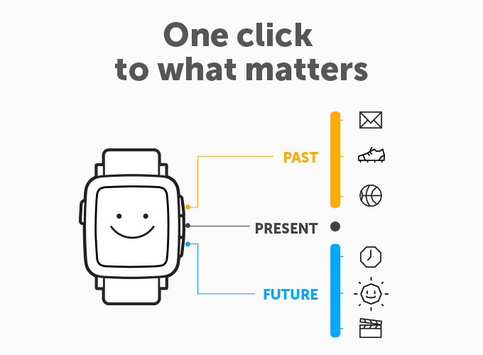 Pebble Time - Time Line