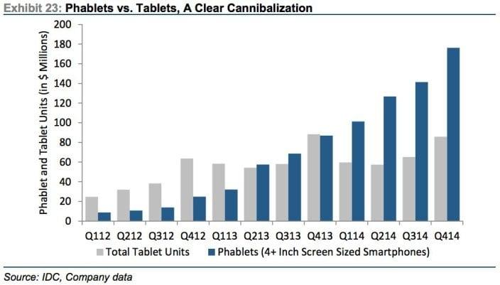 Phablets Vs. Tablets, Una clara canibalización  | FUENTE IDC, Company Data