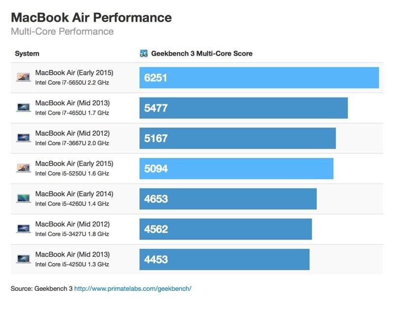 Test velocidad nuevo MacBook Air 2015