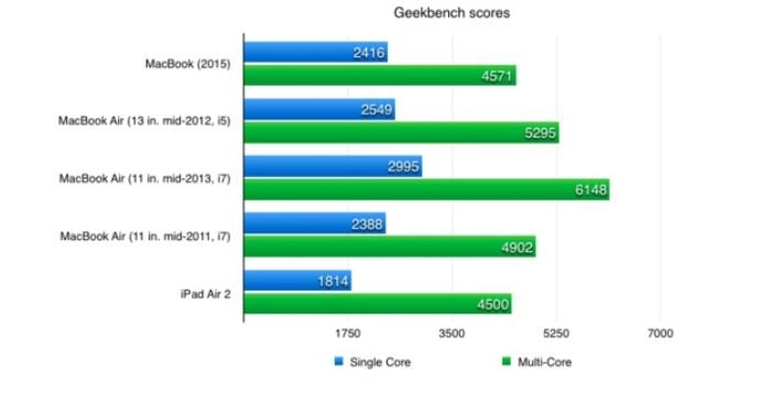 geekbench-macbook