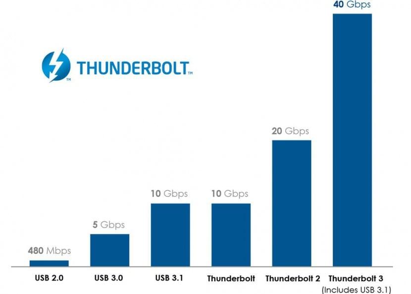 thunderbolt 3-usb type c-0