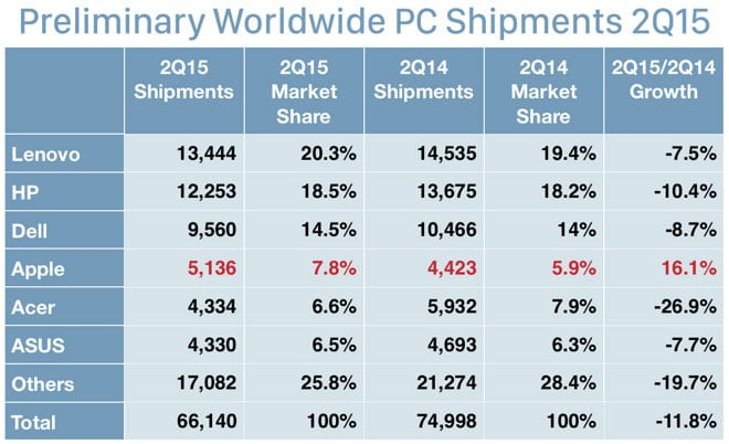 IDC-Apple ventas-2Q15-0