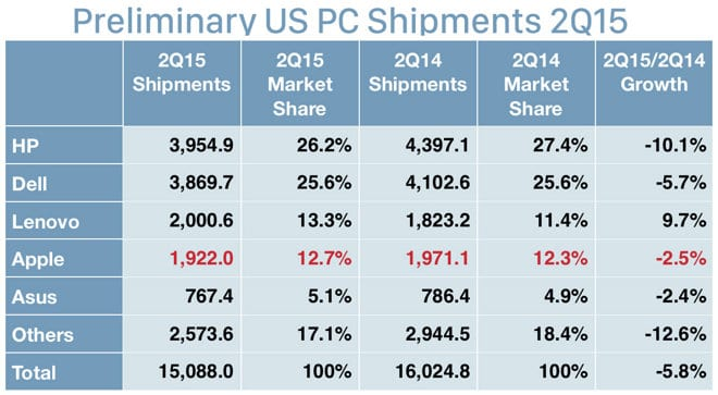 IDC-Apple ventas-2Q15-1