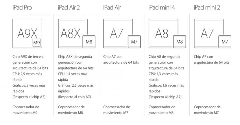 procesador-a8