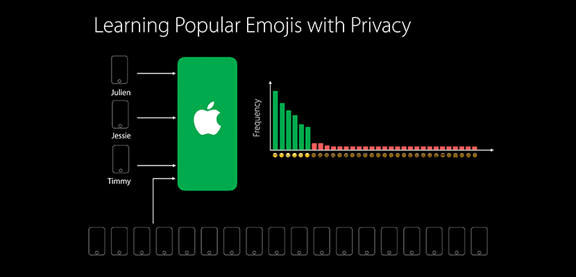 differential-privacy-emoji
