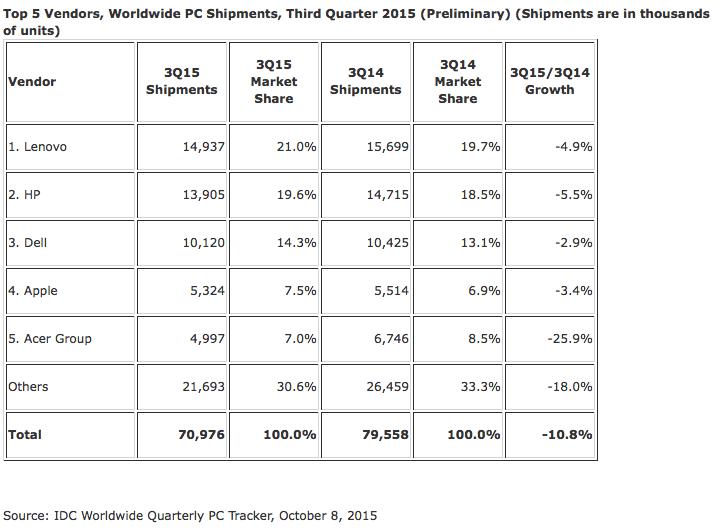 top 5 vendedores ordenadores tercer trimestre IDC