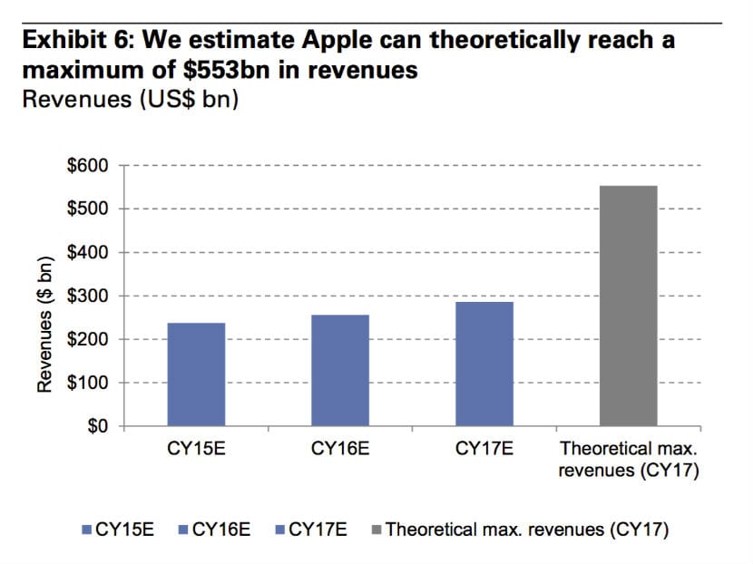 revenues apple