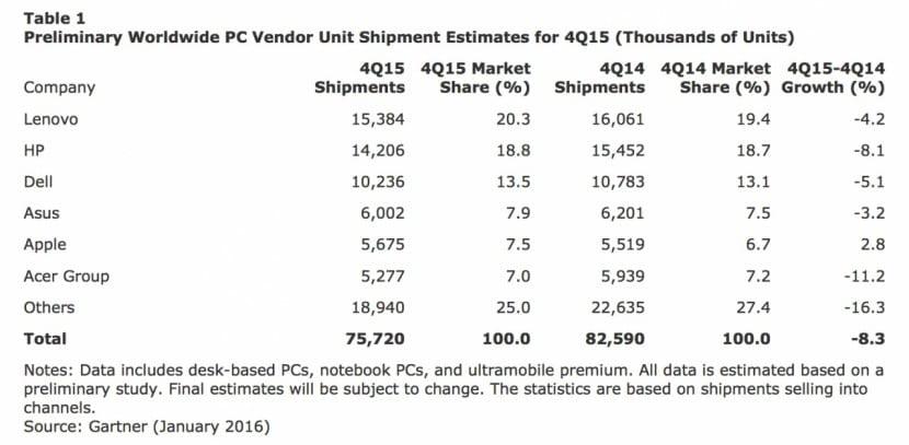 Apple-ventas-4Q15-1