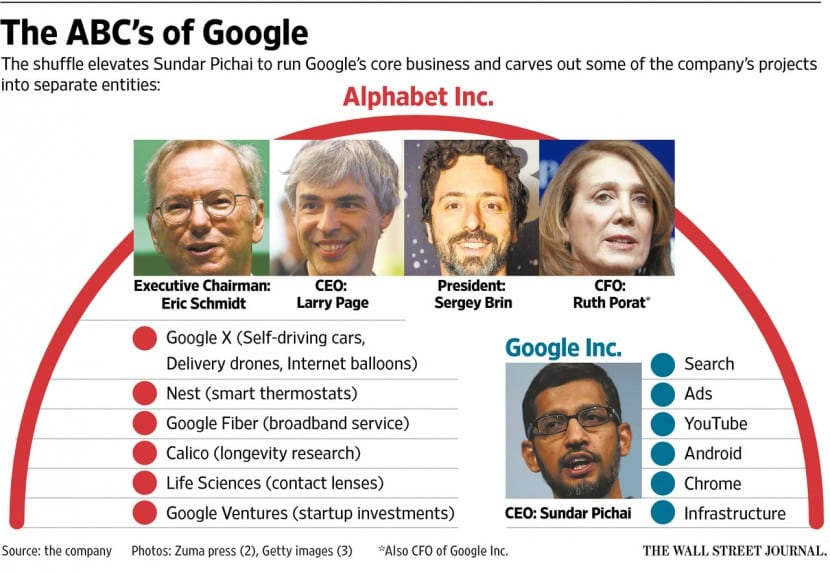 Alphabet-compañía más valiosa-1