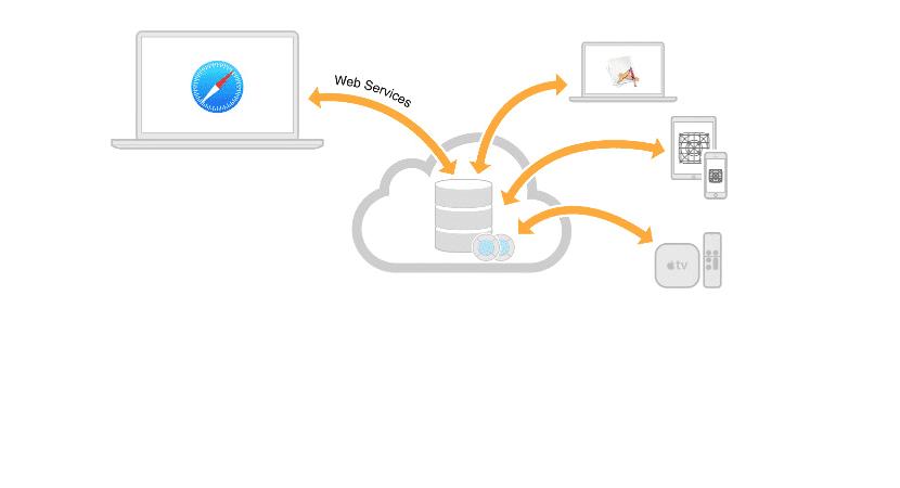 Cloudkit-server to server-1