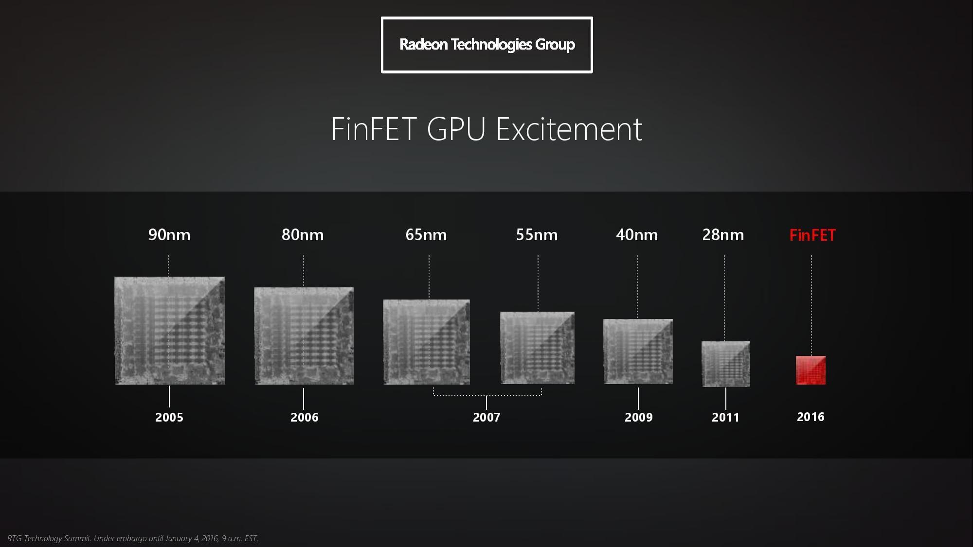 GPU AMD para Mac en 2016
